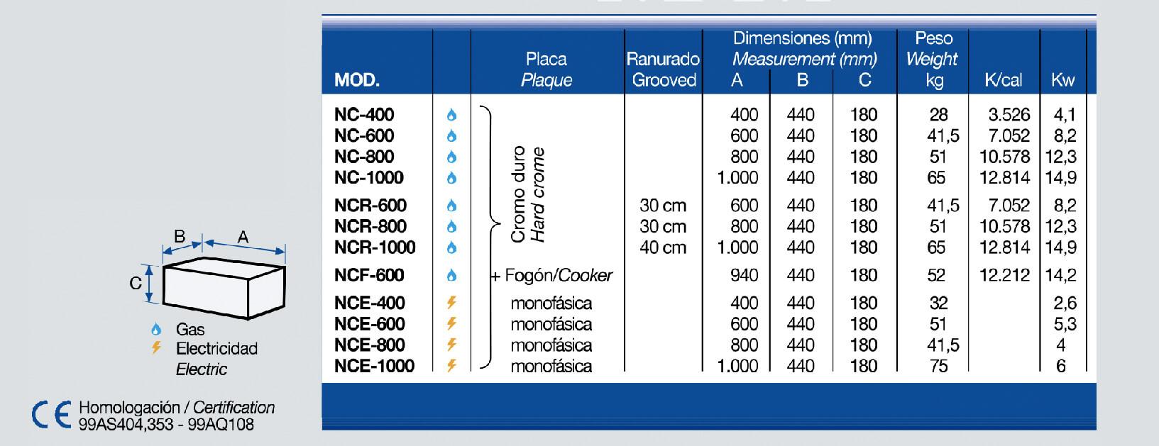 Dimensiones planchas de cromo
